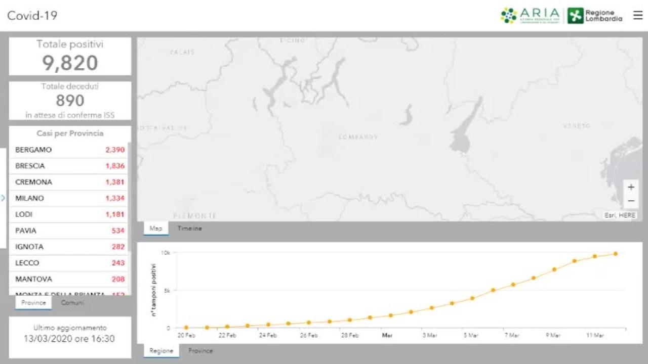 Coronavirus,  a Brescia 221 positivi in più rispetto a ieri e 32 morti