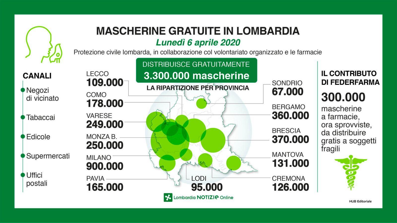 Coronavirus, la Regione distribuisce 3 milioni di mascherine. A Brescia 370mila. Disponibili da martedì